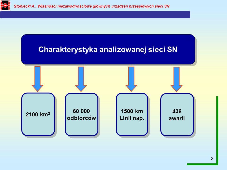 2 Stobiecki A.: Własności niezawodnościowe głównych urządzeń przesyłowych sieci SN Charakterystyka analizowanej sieci SN 2100 km 2 60 000 odbiorców 60