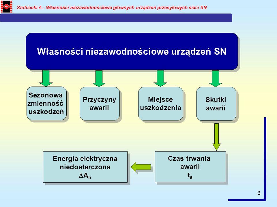 3 Stobiecki A.: Własności niezawodnościowe głównych urządzeń przesyłowych sieci SN Własności niezawodnościowe urządzeń SN Sezonowa zmienność uszkodzeń