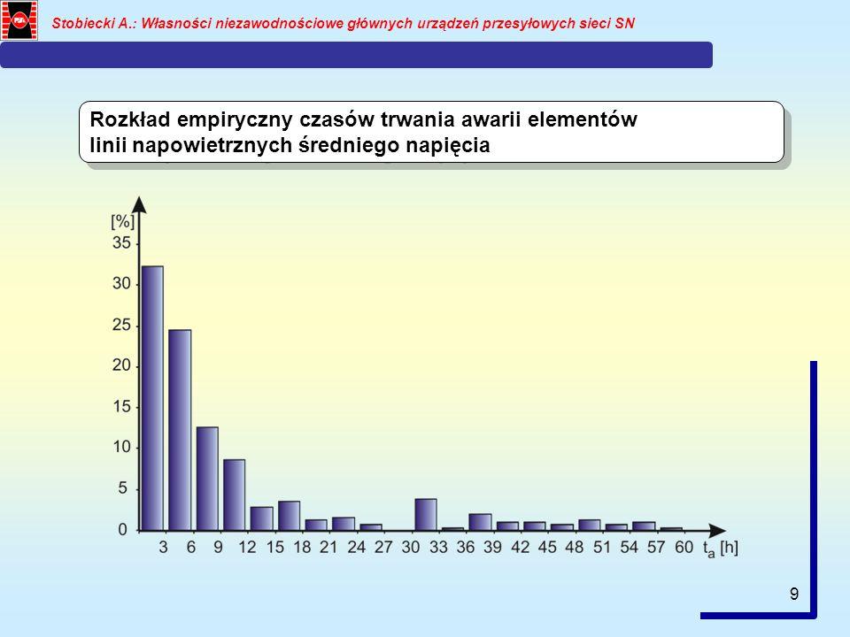 9 Stobiecki A.: Własności niezawodnościowe głównych urządzeń przesyłowych sieci SN Rozkład empiryczny czasów trwania awarii elementów linii napowietrznych średniego napięcia Rozkład empiryczny czasów trwania awarii elementów linii napowietrznych średniego napięcia