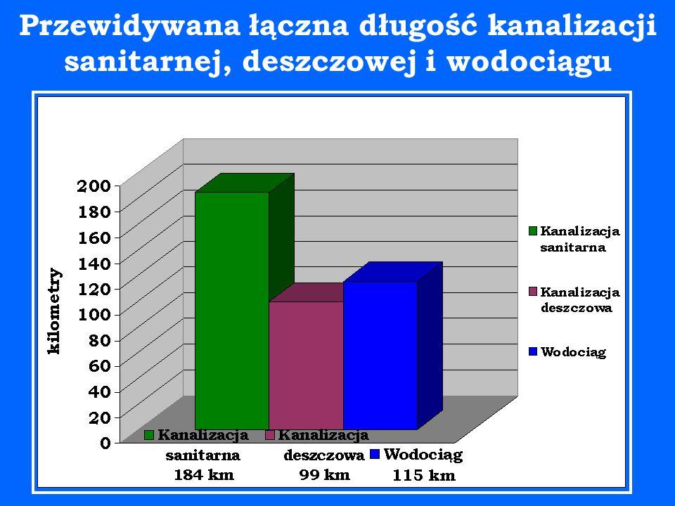 Przewidywana łączna długość kanalizacji sanitarnej, deszczowej i wodociągu