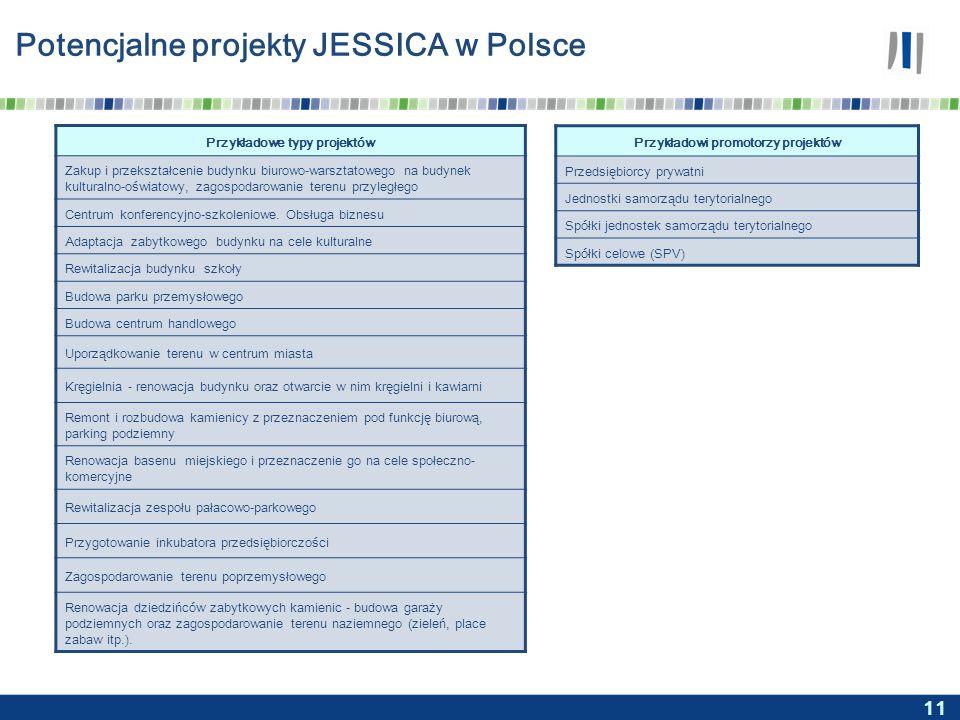 11 Potencjalne projekty JESSICA w Polsce Przykładowe typy projektów Zakup i przekształcenie budynku biurowo-warsztatowego na budynek kulturalno-oświatowy, zagospodarowanie terenu przyległego Centrum konferencyjno-szkoleniowe.