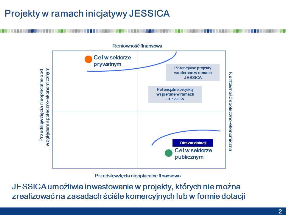 2 Projekty w ramach inicjatywy JESSICA Rentowność finansowa Rentowność społeczno-ekonomiczna Cel w sektorze prywatnym Cel w sektorze publicznym Obszar dotacji Potencjalne projekty wspierane w ramach JESSICA Przedsięwzięcia nieopłacalne pod względem społeczno-ekonomicznym Przedsięwzięcia nieopłacalne finansowo JESSICA umożliwia inwestowanie w projekty, których nie można zrealizować na zasadach ściśle komercyjnych lub w formie dotacji
