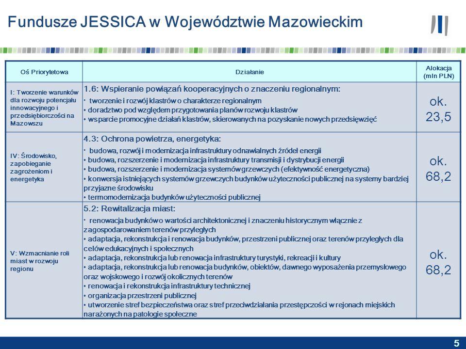 5 Fundusze JESSICA w Województwie Mazowieckim Oś PriorytetowaDziałanie Alokacja (mln PLN) I: Tworzenie warunków dla rozwoju potencjału innowacyjnego i przedsiębiorczości na Mazowszu 1.6: Wspieranie powiązań kooperacyjnych o znaczeniu regionalnym: tworzenie i rozwój klastrów o charakterze regionalnym doradztwo pod względem przygotowania planów rozwoju klastrów wsparcie promocyjne działań klastrów, skierowanych na pozyskanie nowych przedsięwzięć ok.