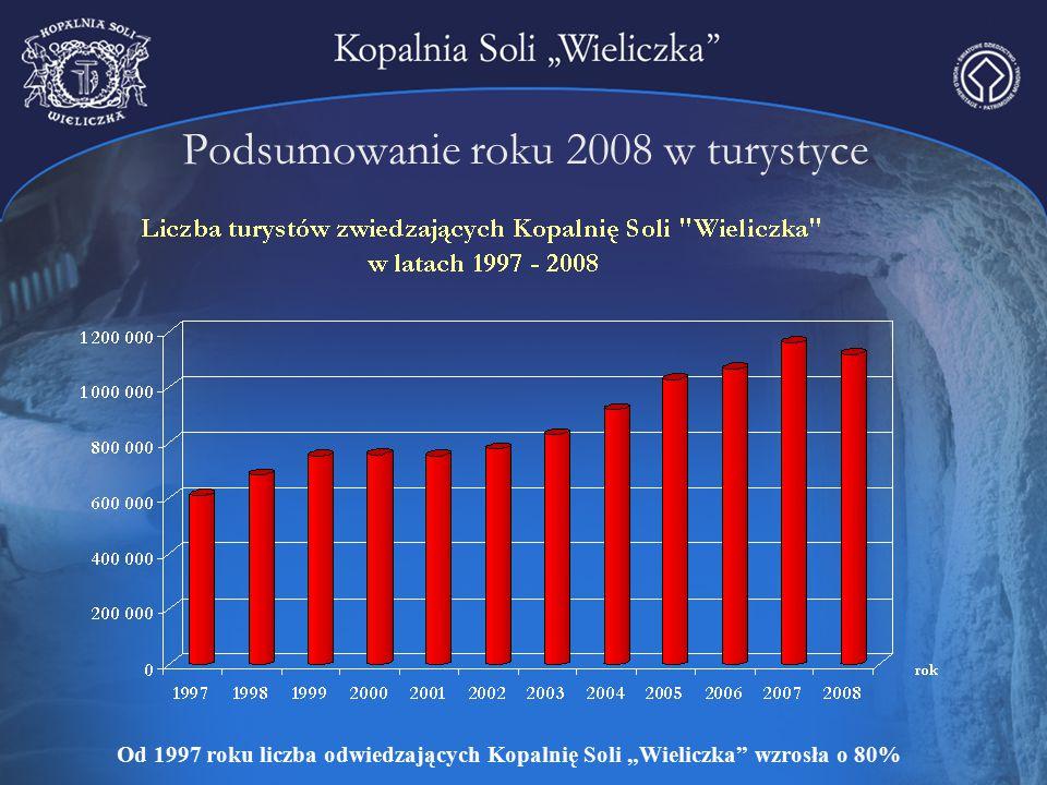 """Podsumowanie roku 2008 w turystyce Od 1997 roku liczba odwiedzających Kopalnię Soli """"Wieliczka"""" wzrosła o 80%"""