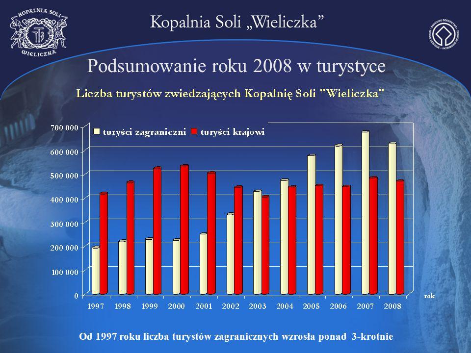 Podsumowanie roku 2008 w turystyce Od 1997 roku liczba turystów zagranicznych wzrosła ponad 3-krotnie