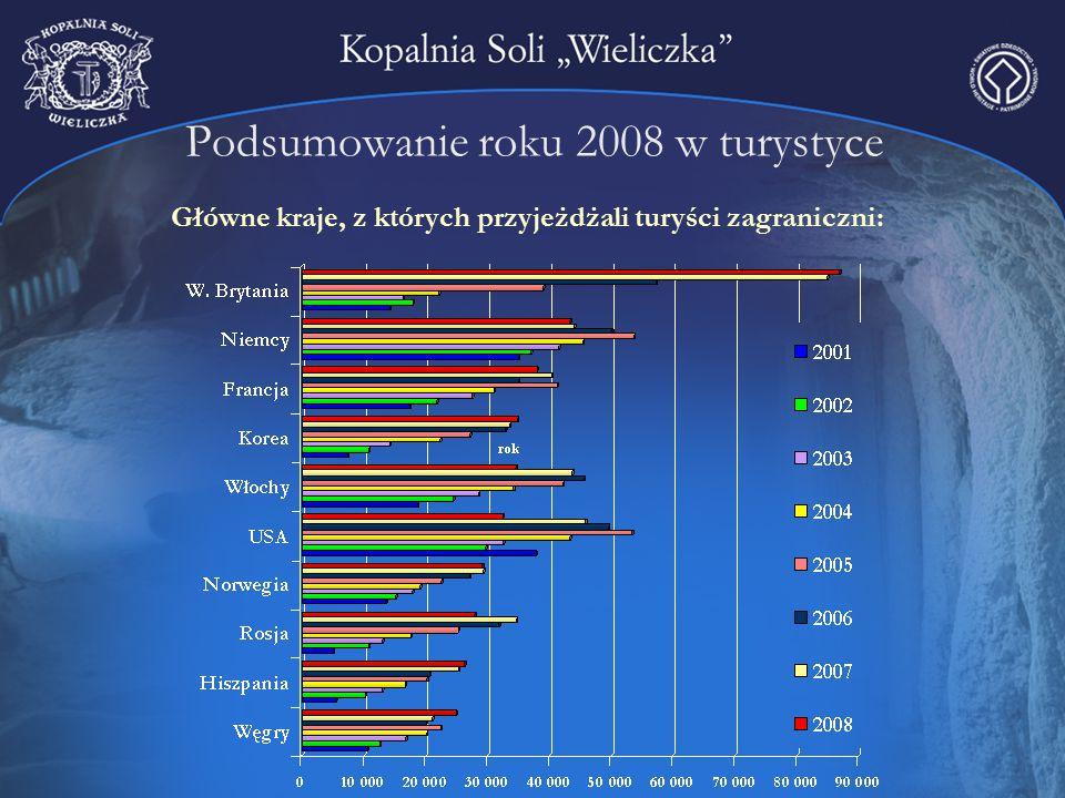 Podsumowanie roku 2008 w turystyce Główne kraje, z których przyjeżdżali turyści zagraniczni: