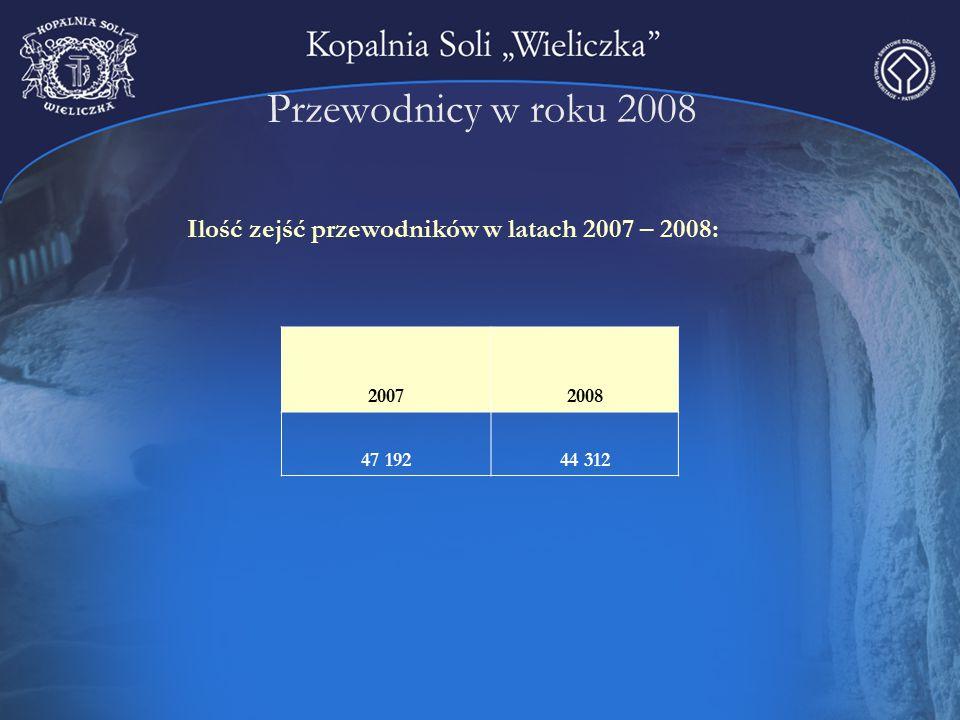 Przewodnicy w roku 2008 Ilość zejść przewodników w latach 2007 – 2008: 20072008 47 19244 312