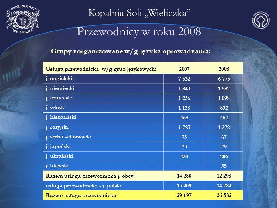 Przewodnicy w roku 2008 Grupy zorganizowane w/g języka oprowadzania: Usługa przewodnicka w/g grup językowych: 20072008 j. angielski 7 5326 775 j. niem