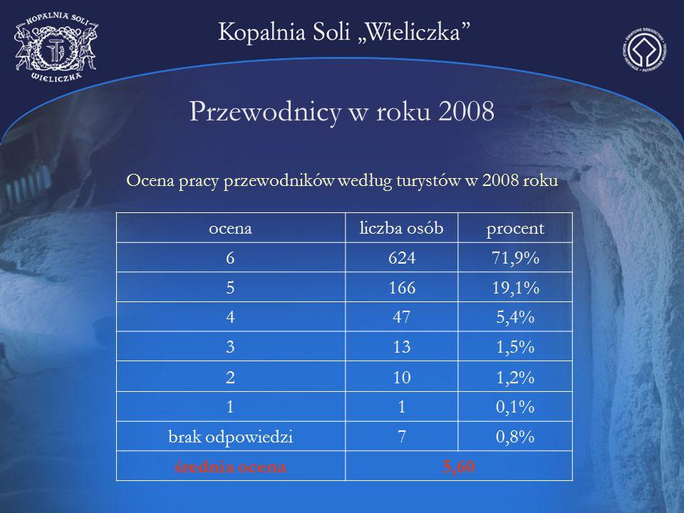 Przewodnicy w roku 2008 Ocena pracy przewodników według turystów w 2008 roku ocenaliczba osóbprocent 662471,9% 516619,1% 4475,4% 3131,5% 2101,2% 110,1% brak odpowiedzi70,8% średnia ocena5,60