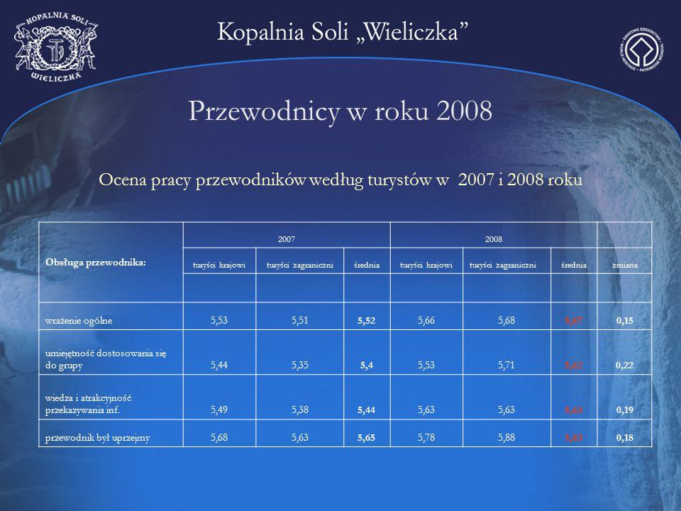 Przewodnicy w roku 2008 Ocena pracy przewodników według turystów w 2007 i 2008 roku Obsługa przewodnika: 20072008 turyści krajowituryści zagraniczniśredniaturyści krajowituryści zagraniczniśredniazmiana wrażenie ogólne5,535,515,525,665,685,670,15 umiejętność dostosowania się do grupy5,445,355,45,535,715,620,22 wiedza i atrakcyjność przekazywania inf.5,495,385,445,63 0,19 przewodnik był uprzejmy5,685,635,655,785,885,830,18