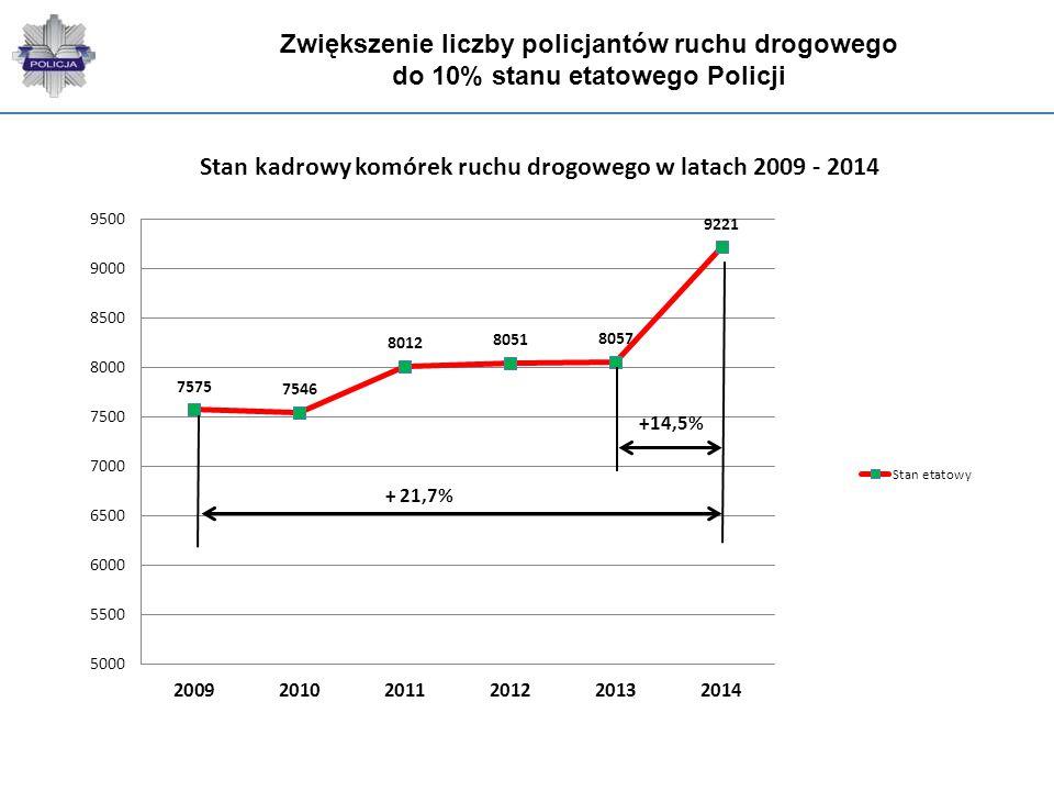 Zwiększenie liczby policjantów ruchu drogowego do 10% stanu etatowego Policji