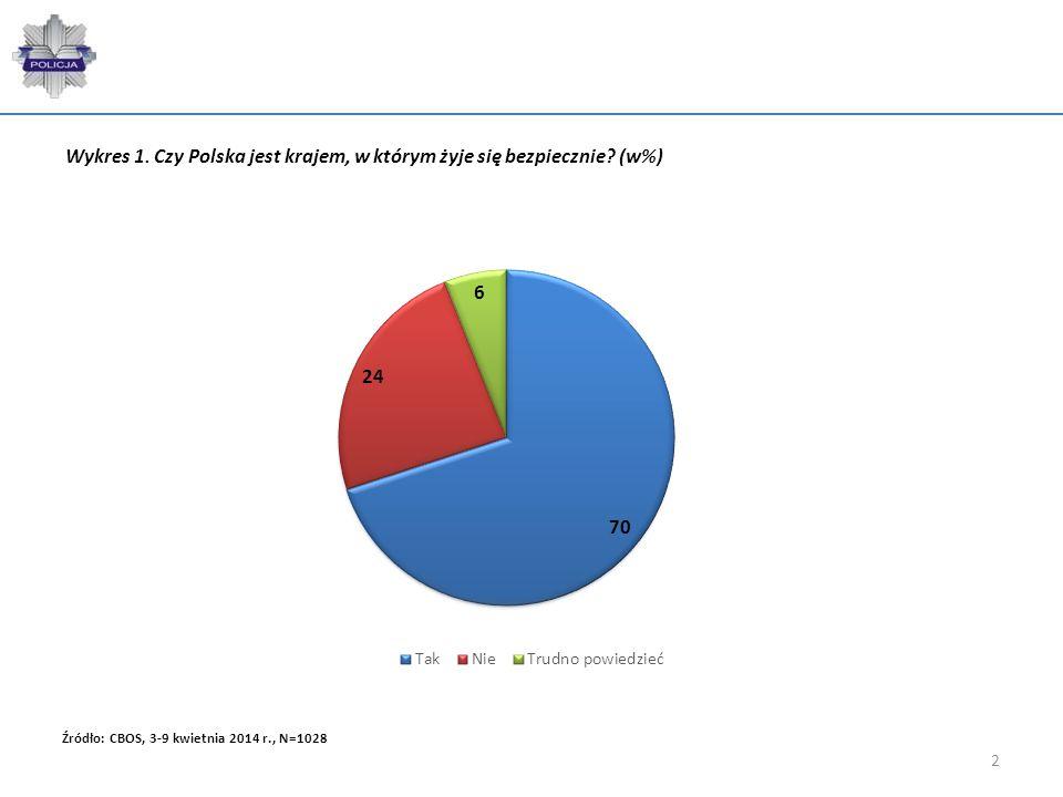 2 Wykres 1. Czy Polska jest krajem, w którym żyje się bezpiecznie? (w%) Źródło: CBOS, 3-9 kwietnia 2014 r., N=1028
