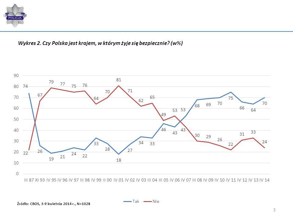 3 Wykres 2. Czy Polska jest krajem, w którym żyje się bezpiecznie? (w%)