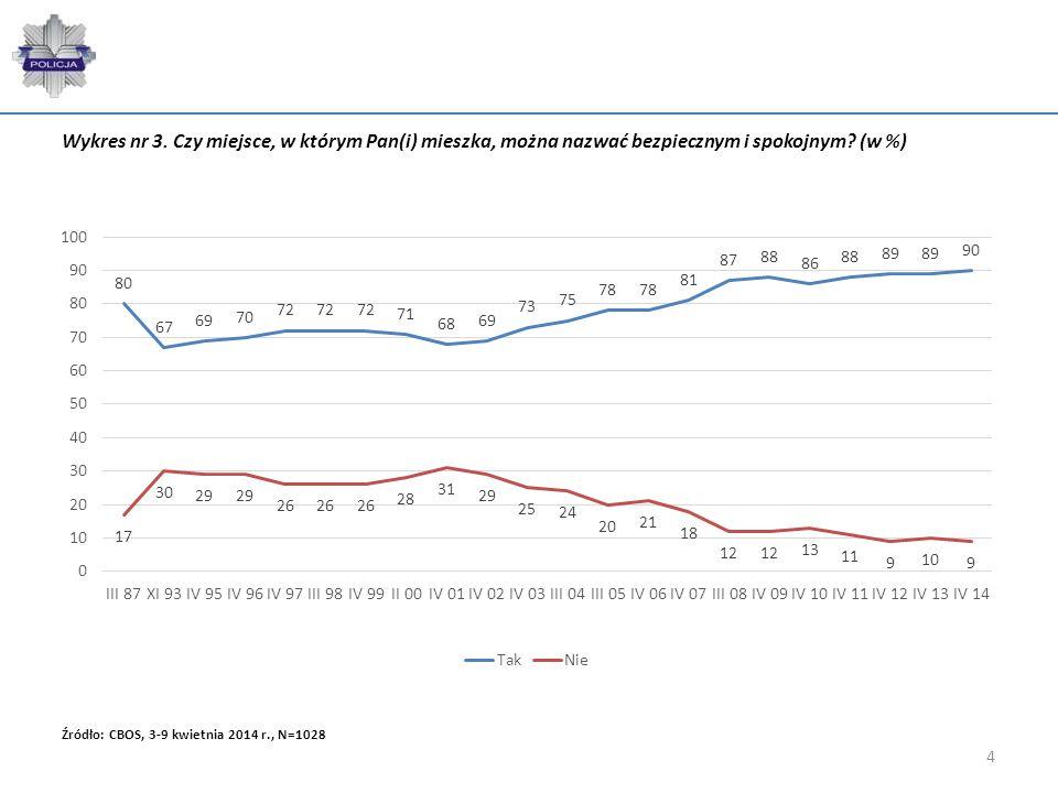 4 Źródło: CBOS, 3-9 kwietnia 2014 r., N=1028 Wykres nr 3. Czy miejsce, w którym Pan(i) mieszka, można nazwać bezpiecznym i spokojnym? (w %)