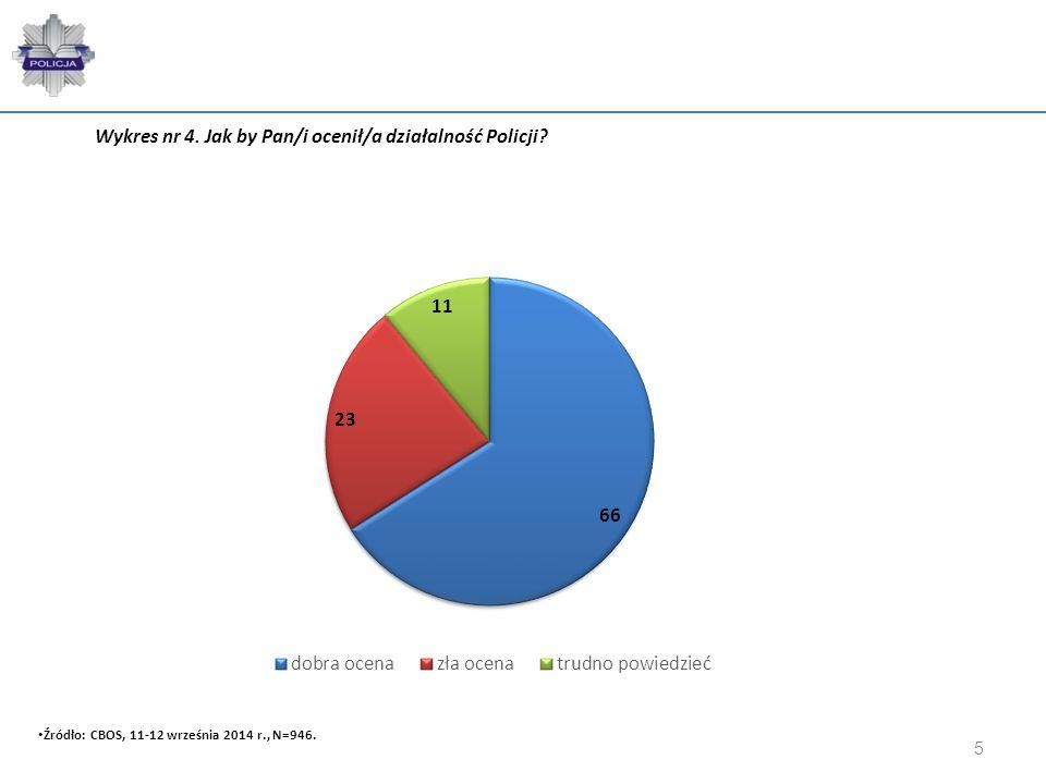 5 Wykres nr 4. Jak by Pan/i ocenił/a działalność Policji? Źródło: CBOS, 11-12 września 2014 r., N=946.