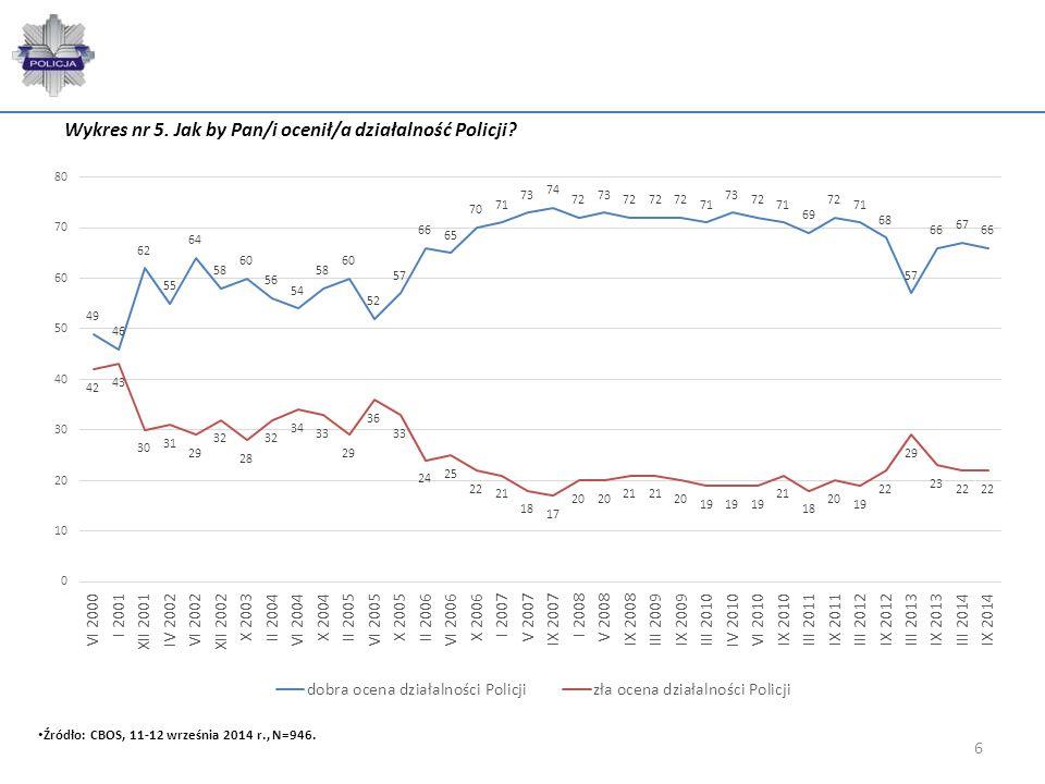 6 Wykres nr 5. Jak by Pan/i ocenił/a działalność Policji? Źródło: CBOS, 11-12 września 2014 r., N=946.