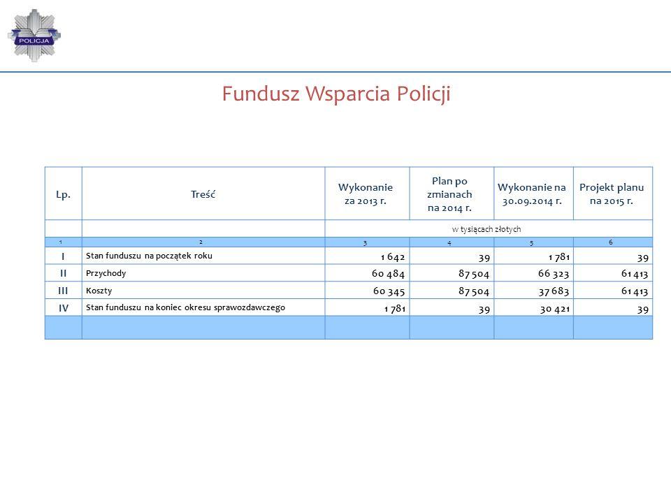 Fundusz Wsparcia Policji Lp.Treść Wykonanie za 2013 r. Plan po zmianach na 2014 r. Wykonanie na 30.09.2014 r. Projekt planu na 2015 r. w tysiącach zło