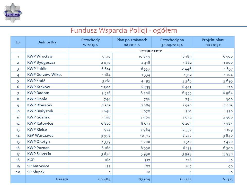 Fundusz Wsparcia Policji - ogółem Lp. Jednostka Przychody w 2013 r. Plan po zmianach na 2014 r. Przychody na 30.09.2014 r. Projekt planu na 2015 r. w