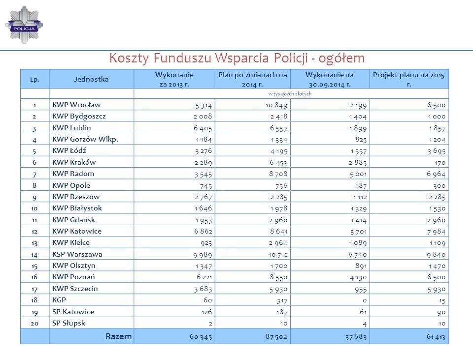 Koszty Funduszu Wsparcia Policji - ogółem Lp. Jednostka Wykonanie za 2013 r. Plan po zmianach na 2014 r. Wykonanie na 30.09.2014 r. Projekt planu na 2