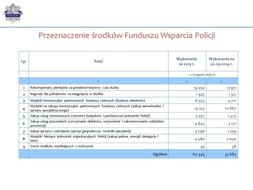 Przeznaczenie środków Funduszu Wsparcia Policji Lp.Treść Wykonanie za 2013 r. Wykonanie na 30.09.2014 r. w tysiącach złotych 1234 1 Rekompensaty pieni