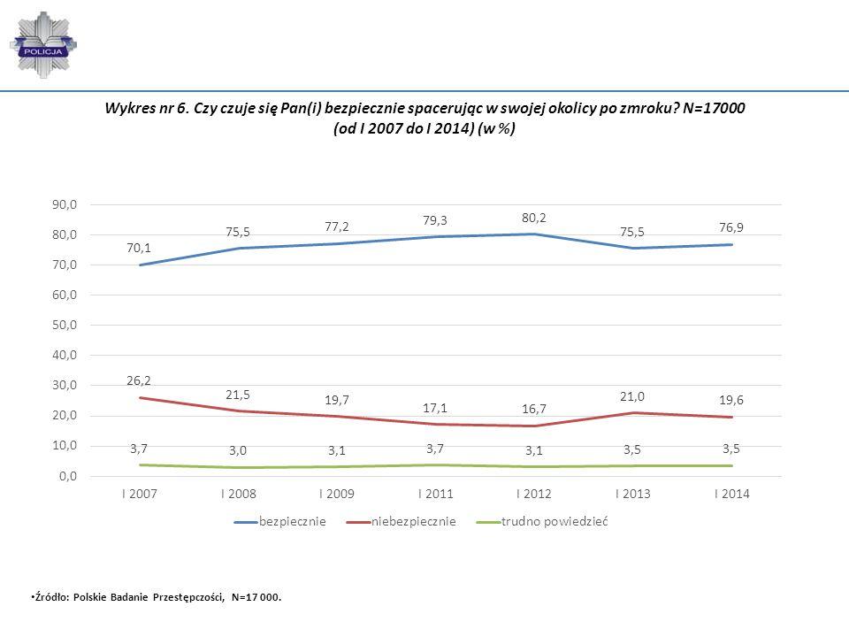 Wykres nr 6. Czy czuje się Pan(i) bezpiecznie spacerując w swojej okolicy po zmroku? N=17000 (od I 2007 do I 2014) (w %) Źródło: Polskie Badanie Przes