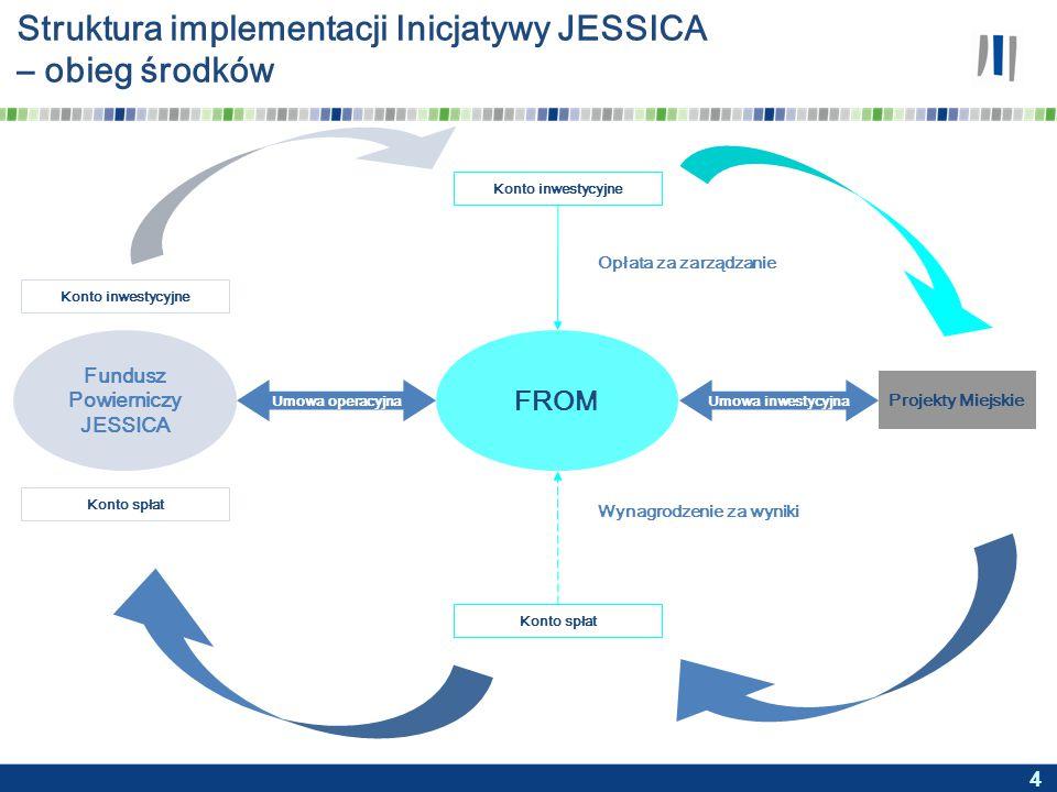 4 Struktura implementacji Inicjatywy JESSICA – obieg środków Wynagrodzenie za wyniki Konto inwestycyjne Projekty Miejskie Fundusz Powierniczy JESSICA FROM Umowa operacyjnaUmowa inwestycyjna Konto spłat Konto inwestycyjne Konto spłat Opłata za zarządzanie