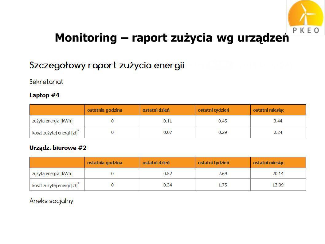 Monitoring – raport zużycia wg urządzeń