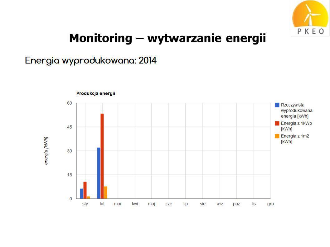 Monitoring – wytwarzanie energii