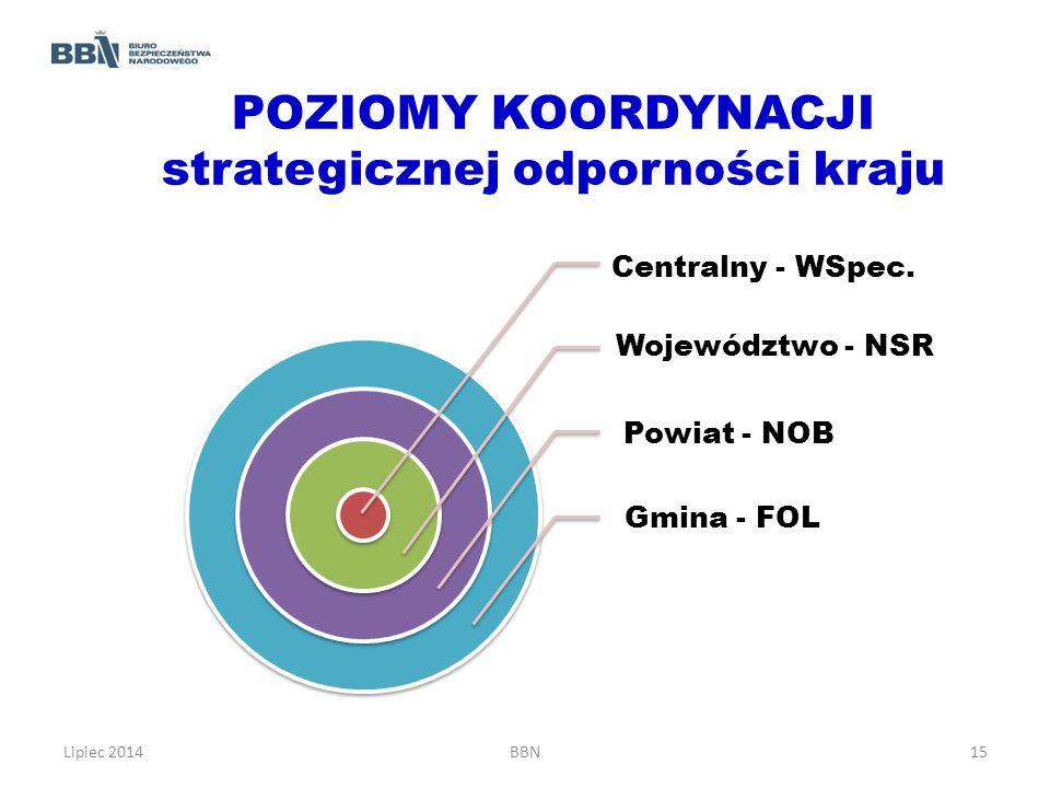 POZIOMY KOORDYNACJI strategicznej odporności kraju Centralny - WSpec. Województwo - NSR Powiat - NOB Gmina - FOL Lipiec 2014BBN15