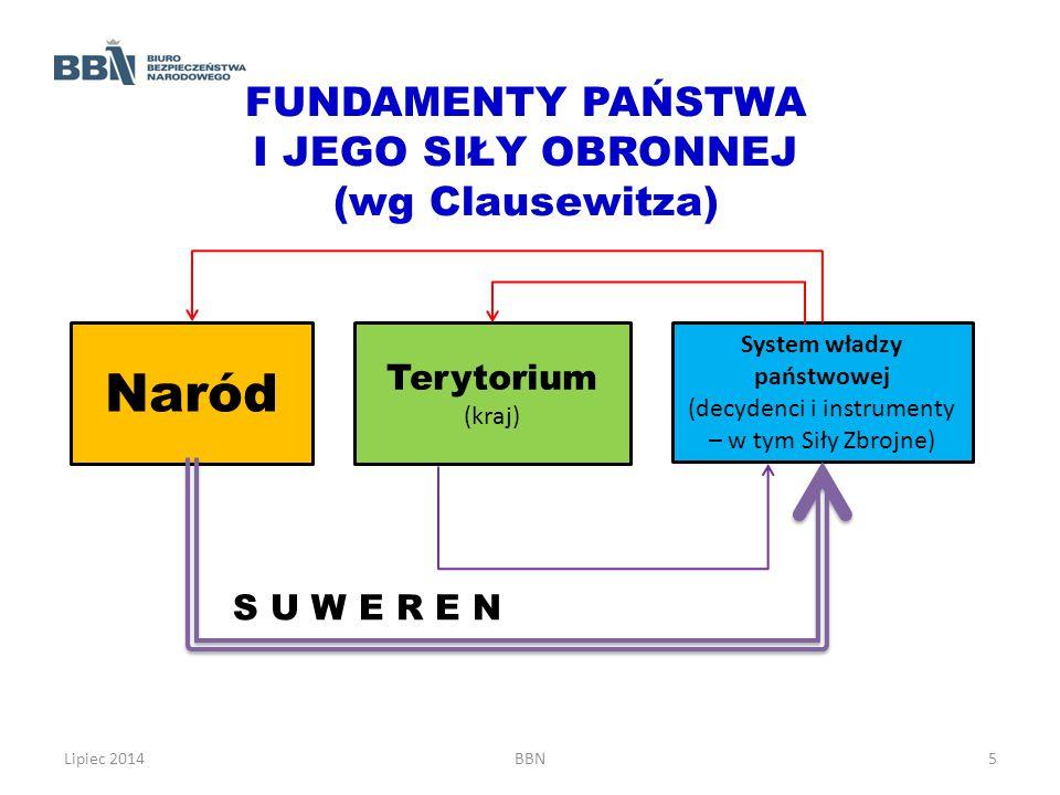 Lipiec 2014BBN5 FUNDAMENTY PAŃSTWA I JEGO SIŁY OBRONNEJ (wg Clausewitza) Naród Terytorium (kraj) System władzy państwowej (decydenci i instrumenty – w