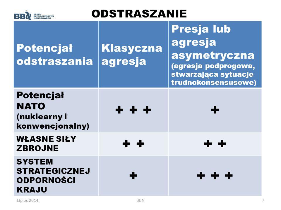 Lipiec 2014BBN7 ODSTRASZANIE Potencjał odstraszania Klasyczna agresja Presja lub agresja asymetryczna (agresja podprogowa, stwarzająca sytuacje trudno