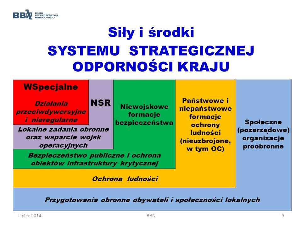 Siły i środki SYSTEMU STRATEGICZNEJ ODPORNOŚCI KRAJU WSpecjalne Działania przeciwdywersyjne i nieregularne NSR Niewojskowe formacje bezpieczeństwa Pań