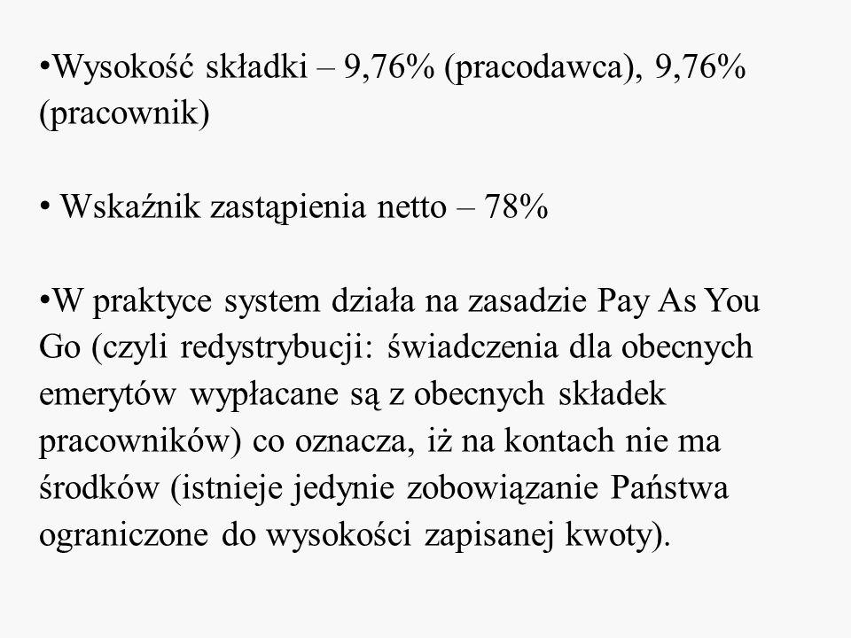 Wysokość składki – 9,76% (pracodawca), 9,76% (pracownik) Wskaźnik zastąpienia netto – 78% W praktyce system działa na zasadzie Pay As You Go (czyli re