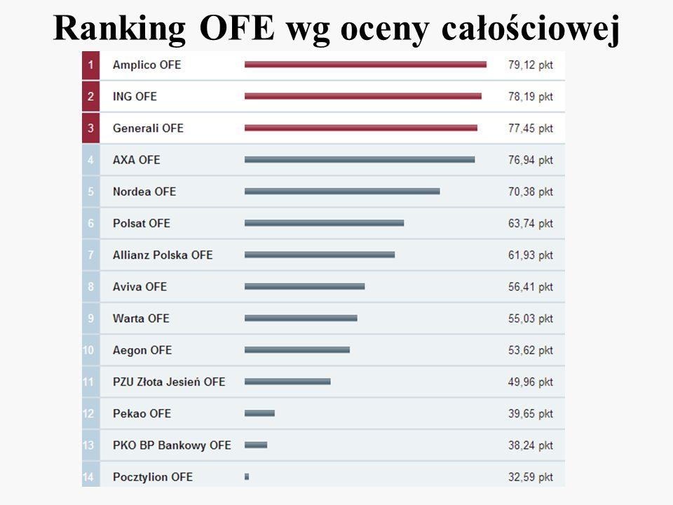 Ranking OFE wg oceny całościowej