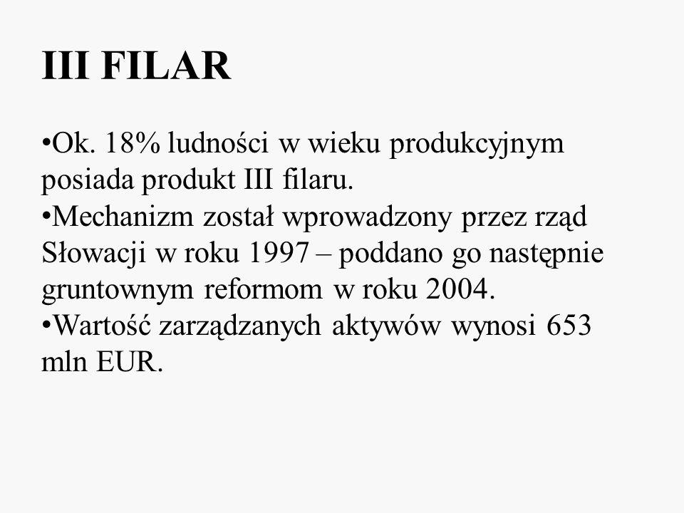 III FILAR Ok. 18% ludności w wieku produkcyjnym posiada produkt III filaru. Mechanizm został wprowadzony przez rząd Słowacji w roku 1997 – poddano go