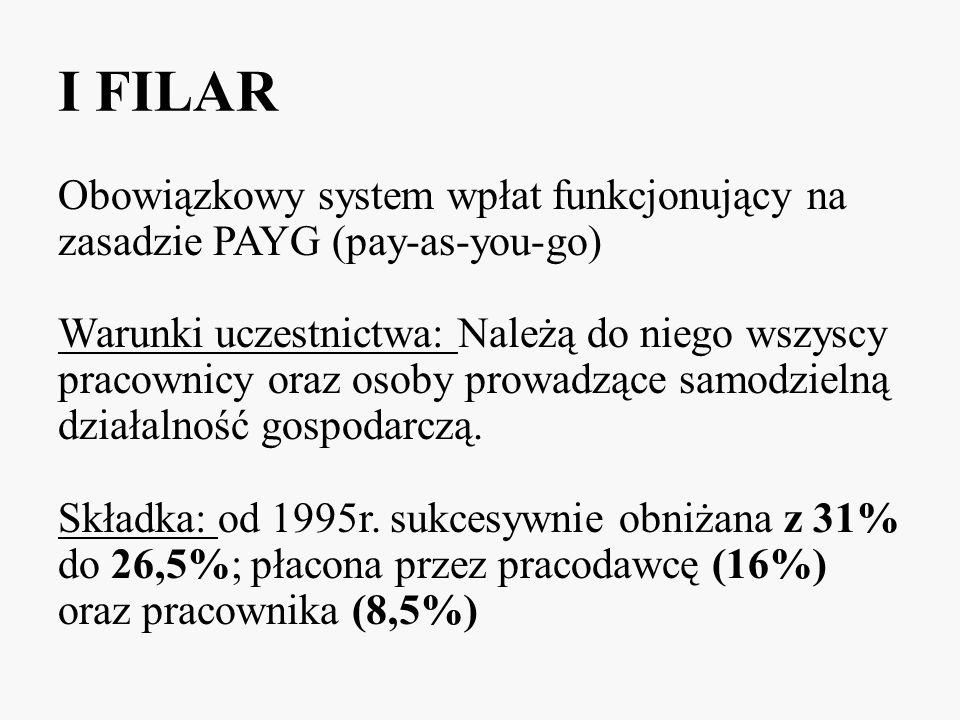 I FILAR Obowiązkowy system wpłat funkcjonujący na zasadzie PAYG (pay-as-you-go) Warunki uczestnictwa: Należą do niego wszyscy pracownicy oraz osoby pr