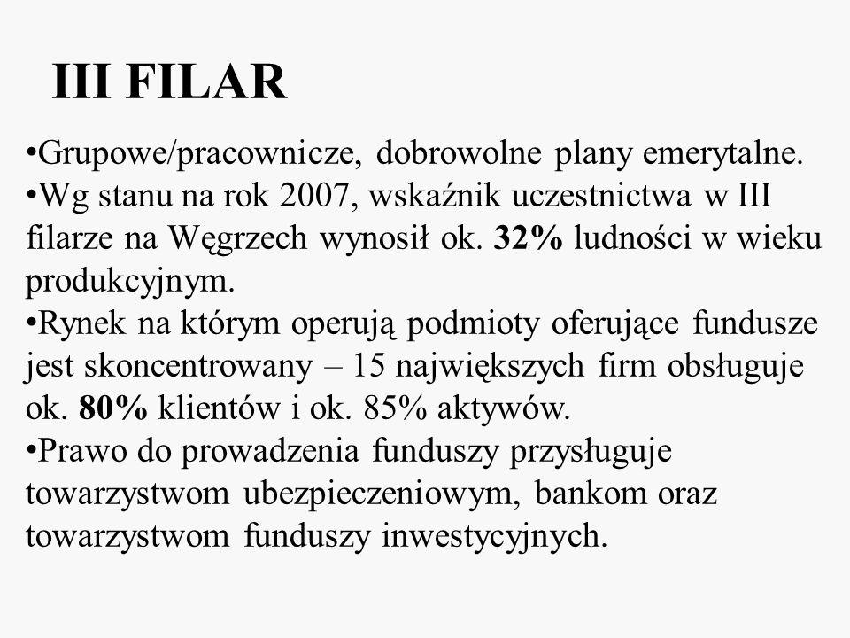 III FILAR Grupowe/pracownicze, dobrowolne plany emerytalne. Wg stanu na rok 2007, wskaźnik uczestnictwa w III filarze na Węgrzech wynosił ok. 32% ludn
