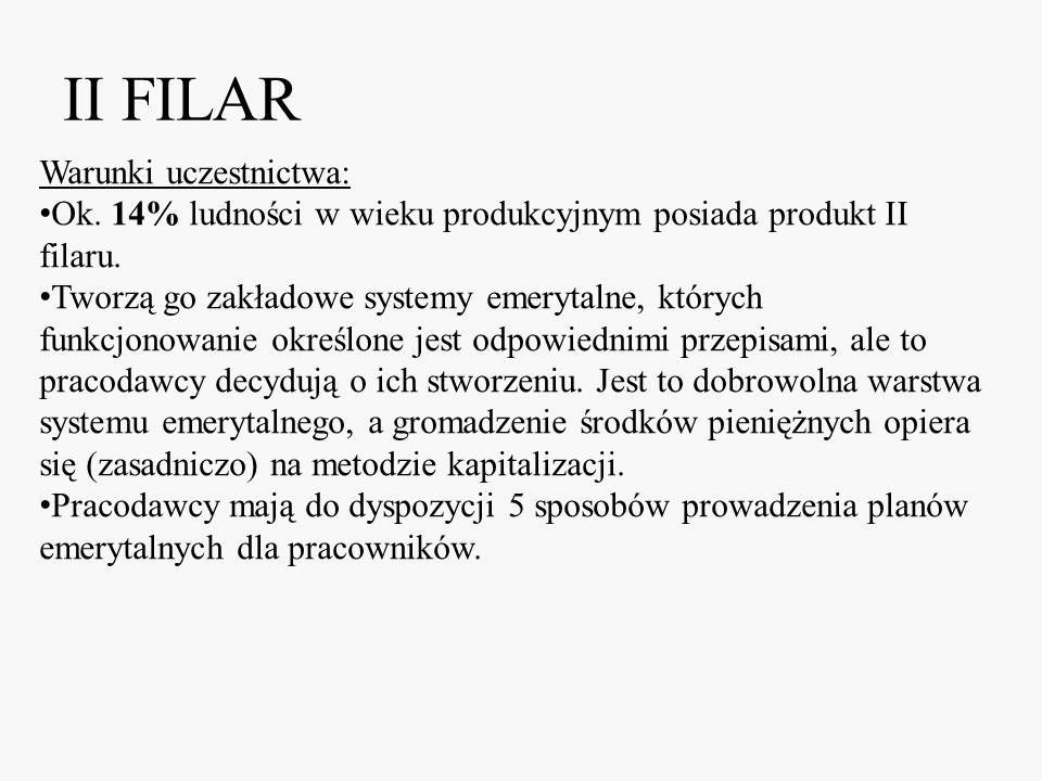 II FILAR Warunki uczestnictwa: Ok. 14% ludności w wieku produkcyjnym posiada produkt II filaru. Tworzą go zakładowe systemy emerytalne, których funkcj