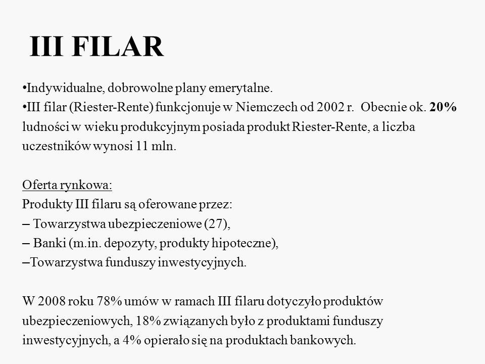 III FILAR Indywidualne, dobrowolne plany emerytalne. III filar (Riester-Rente) funkcjonuje w Niemczech od 2002 r. Obecnie ok. 20% ludności w wieku pro