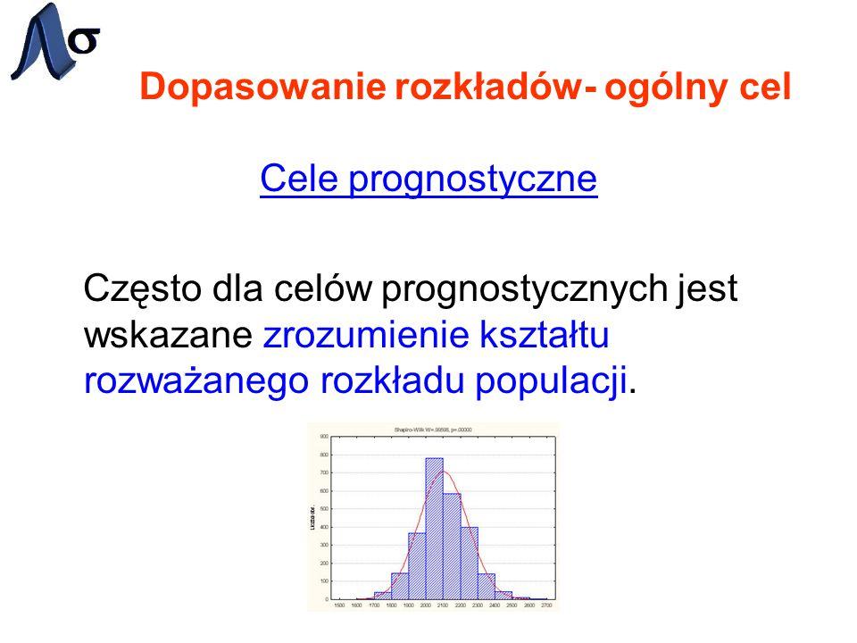 Najczęściej używane rozkłady -Bernoulliego - Beta - Dwumianowy - Chi-kwadrat - Wykładniczy - F (Snedeckora) - Gamma - Geometryczny - Gompertza - Logistyczny - Logarytmiczno- normalny - Pareto - Poissona - Prostokątny - Rayleigha - t-studenta - Weibulla - NORMALNY