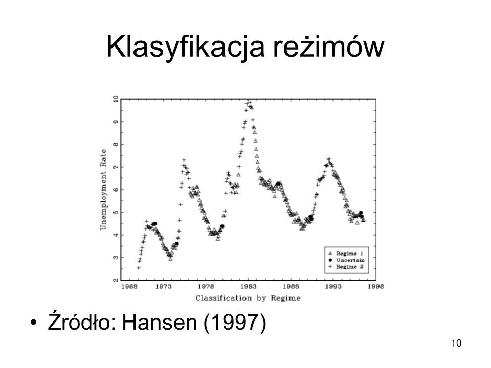 10 Klasyfikacja reżimów Źródło: Hansen (1997)
