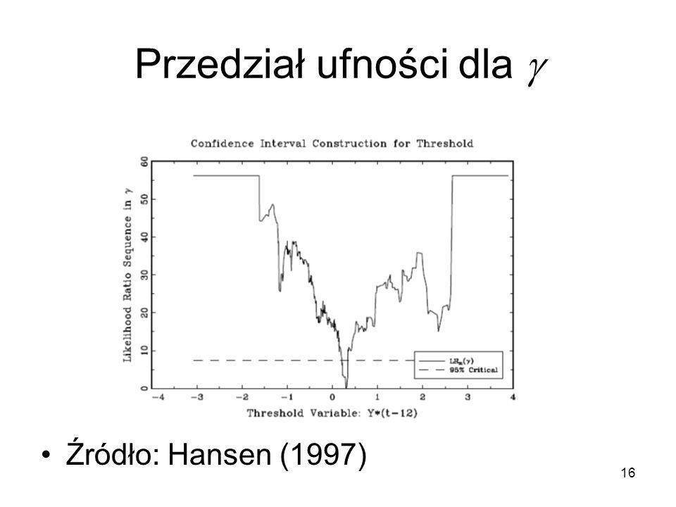 16 Przedział ufności dla  Źródło: Hansen (1997)