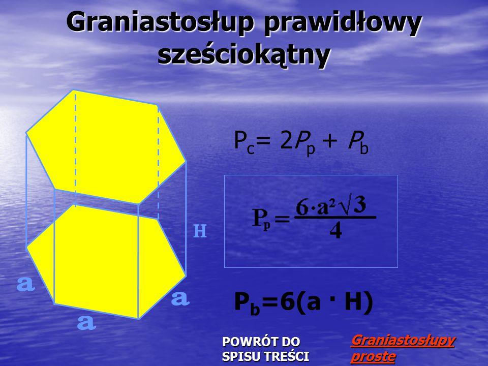 P c = 2P p + P b P b =6(a · H) POWRÓT DO SPISU TREŚCI POWRÓT DO SPISU TREŚCI Graniastosłupy proste Graniastosłupy prosteGraniastosłup prawidłowy sześciokątny