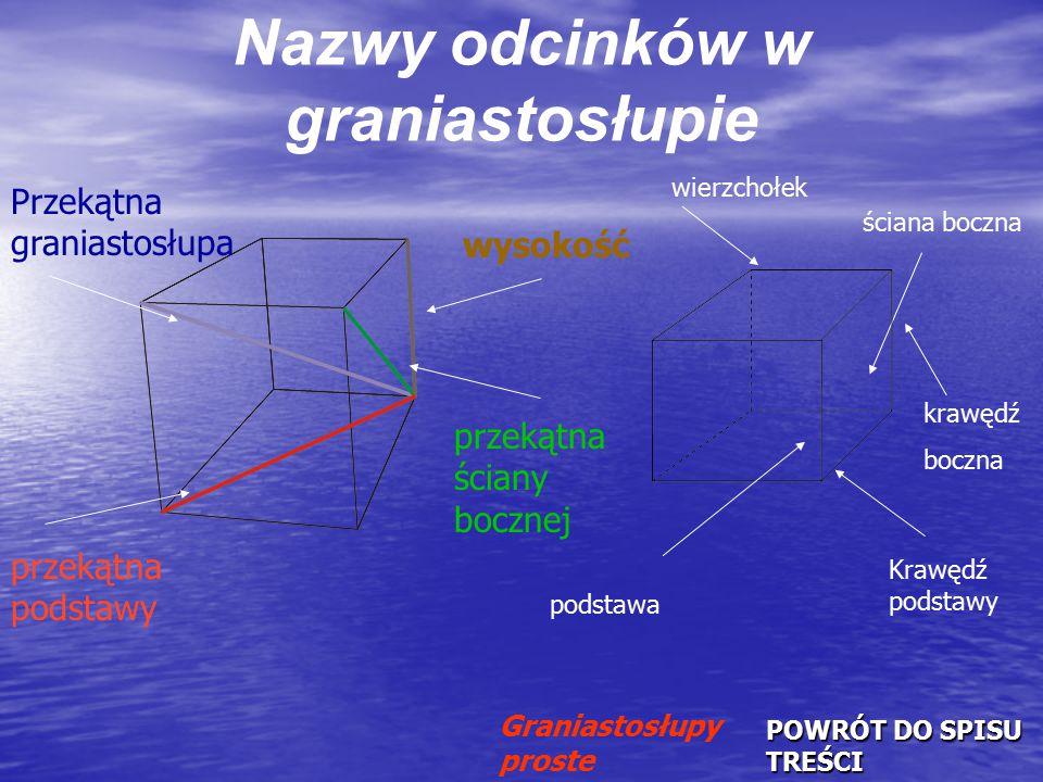 Kąty w graniastosłupie γ α δ β α- Kąt nachylenia przekątnej graniastosłupa do podstawy β - Kąt między przekątną graniastosłupa a krawędzią boczną δ- Kąt między przekątną ściany bocznej a krawędzią podstawy γ - Kąt między przekątnymi sąsiednich ścian bocznych POWRÓT DO SPISU TREŚCI POWRÓT DO SPISU TREŚCI Graniastosłupy proste Graniastosłupy proste