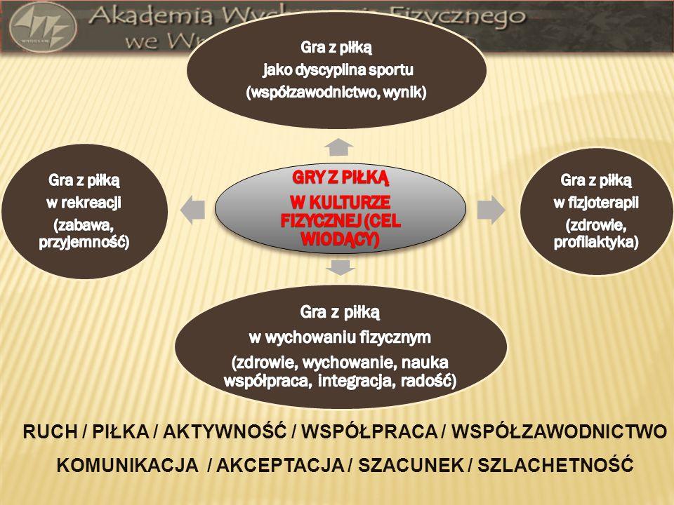 RUCH / PIŁKA / AKTYWNOŚĆ / WSPÓŁPRACA / WSPÓŁZAWODNICTWO KOMUNIKACJA / AKCEPTACJA / SZACUNEK / SZLACHETNOŚĆ
