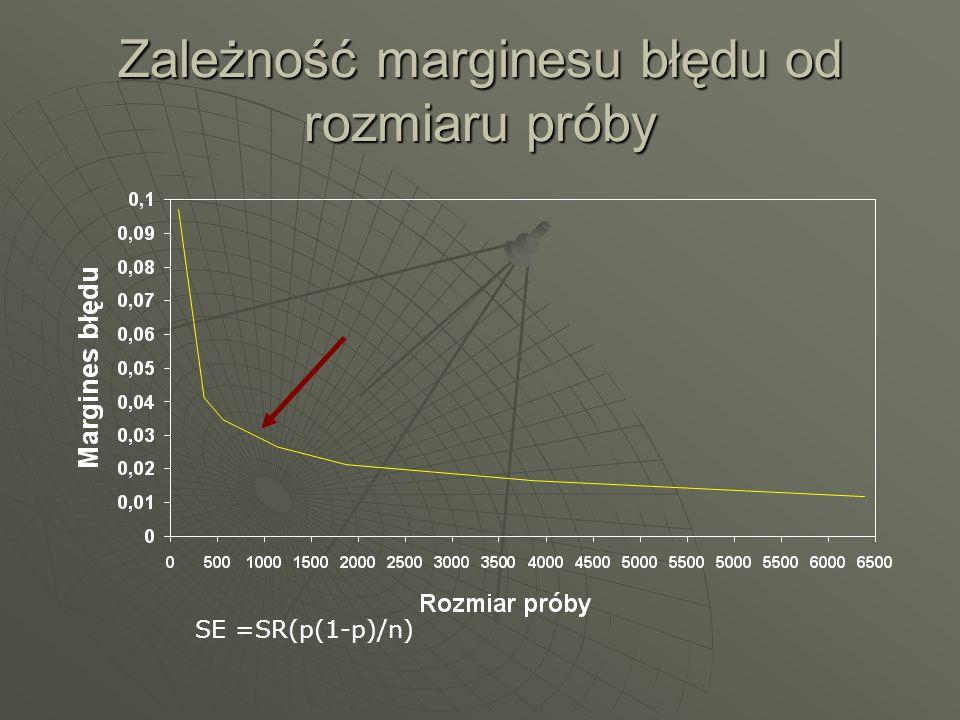 Zależność marginesu błędu od rozmiaru próby SE =SR(p(1-p)/n)