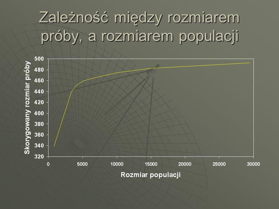 Zależność między rozmiarem próby, a rozmiarem populacji