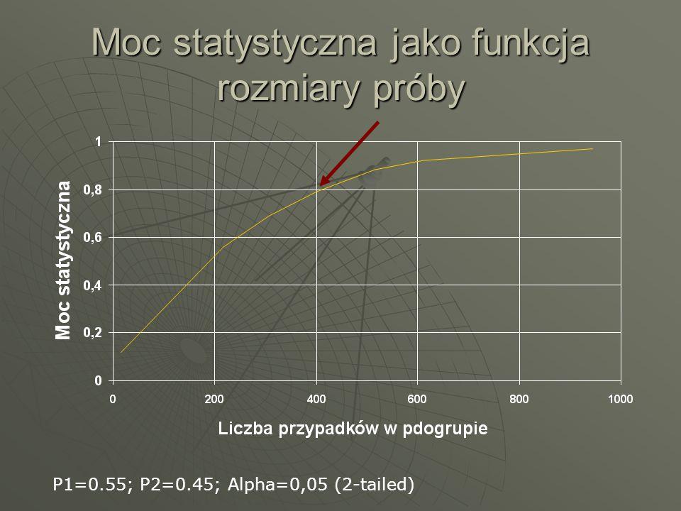 Moc statystyczna jako funkcja rozmiary próby P1=0.55; P2=0.45; Alpha=0,05 (2-tailed)