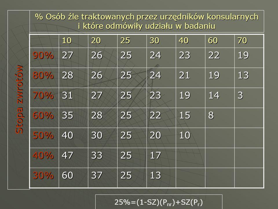10202530406070 90%27262524232219 80%28262524211913 70%3127252319143 60%35282522158 50%4030252010 40%47332517 30%60372513 % Osób źle traktowanych przez urzędników konsularnych i które odmówiły udziału w badaniu 25%=(1-SZ)(P nr )+SZ(P r ) Stopa zwrotów