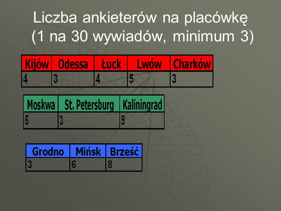 Liczba ankieterów na placówkę (1 na 30 wywiadów, minimum 3)